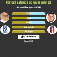 Bartosz Salamon vs Kevin Bonifazi h2h player stats
