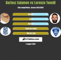 Bartosz Salamon vs Lorenzo Tonelli h2h player stats