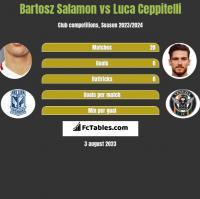 Bartosz Salamon vs Luca Ceppitelli h2h player stats