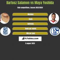 Bartosz Salamon vs Maya Yoshida h2h player stats