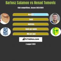 Bartosz Salamon vs Nenad Tomovic h2h player stats