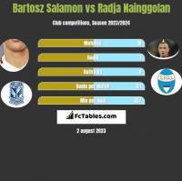 Bartosz Salamon vs Radja Nainggolan h2h player stats