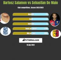 Bartosz Salamon vs Sebastian De Maio h2h player stats