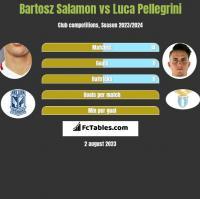 Bartosz Salamon vs Luca Pellegrini h2h player stats