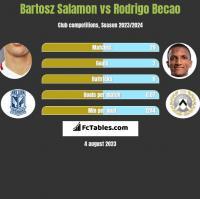Bartosz Salamon vs Rodrigo Becao h2h player stats