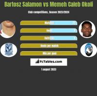 Bartosz Salamon vs Memeh Caleb Okoli h2h player stats