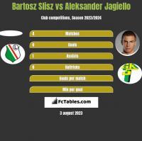 Bartosz Slisz vs Aleksander Jagiello h2h player stats