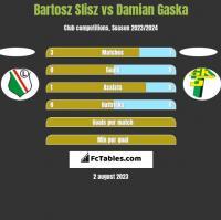 Bartosz Slisz vs Damian Gaska h2h player stats