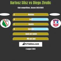 Bartosz Slisz vs Diego Zivulic h2h player stats