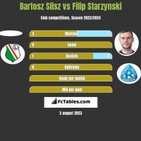 Bartosz Slisz vs Filip Starzynski h2h player stats