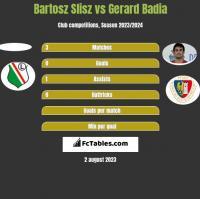 Bartosz Slisz vs Gerard Badia h2h player stats