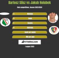 Bartosz Slisz vs Jakub Holubek h2h player stats