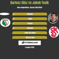 Bartosz Slisz vs Jakub Tosik h2h player stats