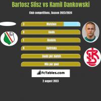 Bartosz Slisz vs Kamil Dankowski h2h player stats