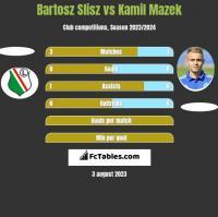 Bartosz Slisz vs Kamil Mazek h2h player stats