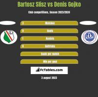 Bartosz Slisz vs Denis Gojko h2h player stats
