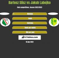 Bartosz Slisz vs Jakub Labojko h2h player stats