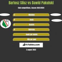 Bartosz Slisz vs Dawid Pakulski h2h player stats
