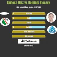 Bartosz Slisz vs Dominik Steczyk h2h player stats