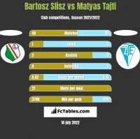 Bartosz Slisz vs Matyas Tajti h2h player stats