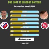 Bas Dost vs Brandon Borrello h2h player stats