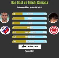 Bas Dost vs Daichi Kamada h2h player stats
