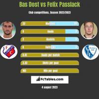 Bas Dost vs Felix Passlack h2h player stats