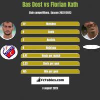 Bas Dost vs Florian Kath h2h player stats
