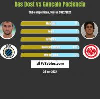 Bas Dost vs Goncalo Paciencia h2h player stats
