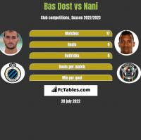 Bas Dost vs Nani h2h player stats