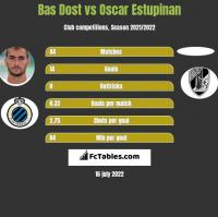 Bas Dost vs Oscar Estupinan h2h player stats