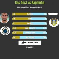 Bas Dost vs Raphinha h2h player stats