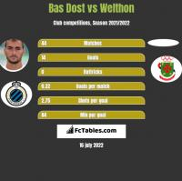 Bas Dost vs Welthon h2h player stats