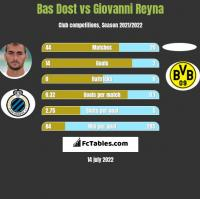 Bas Dost vs Giovanni Reyna h2h player stats