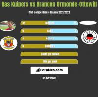 Bas Kuipers vs Brandon Ormonde-Ottewill h2h player stats