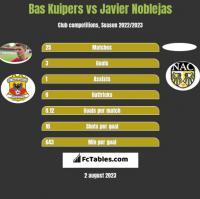 Bas Kuipers vs Javier Noblejas h2h player stats