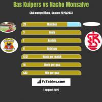 Bas Kuipers vs Nacho Monsalve h2h player stats
