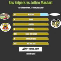 Bas Kuipers vs Jethro Mashart h2h player stats