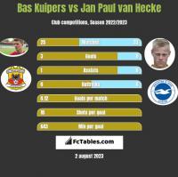 Bas Kuipers vs Jan Paul van Hecke h2h player stats