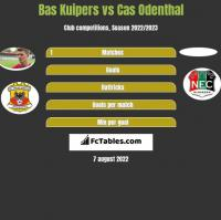 Bas Kuipers vs Cas Odenthal h2h player stats