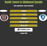 Bashir Saeed vs Mahmood Qassim h2h player stats