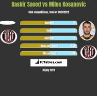 Bashir Saeed vs Milos Kosanovic h2h player stats
