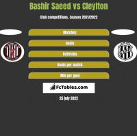 Bashir Saeed vs Cleylton h2h player stats