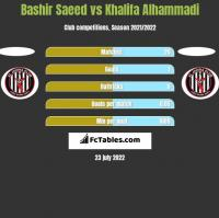 Bashir Saeed vs Khalifa Alhammadi h2h player stats