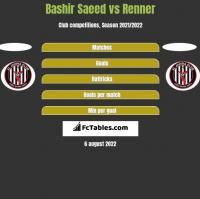 Bashir Saeed vs Renner h2h player stats
