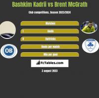 Bashkim Kadrii vs Brent McGrath h2h player stats
