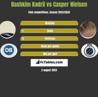 Bashkim Kadrii vs Casper Nielsen h2h player stats