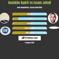 Bashkim Kadrii vs Issam Jebali h2h player stats