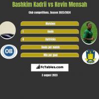 Bashkim Kadrii vs Kevin Mensah h2h player stats