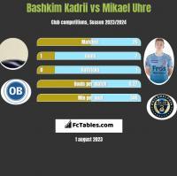 Bashkim Kadrii vs Mikael Uhre h2h player stats